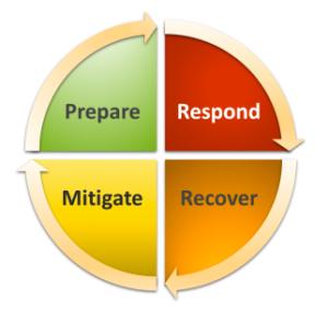 Prepare, Respond, Mitigate, Recover graphic